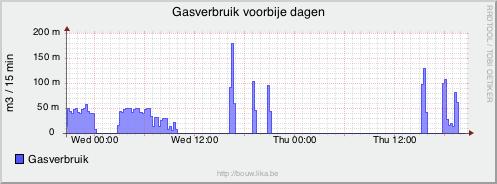 Gasverbruik laatste dagen