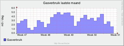 Gasverbruik per dag de laatste maand