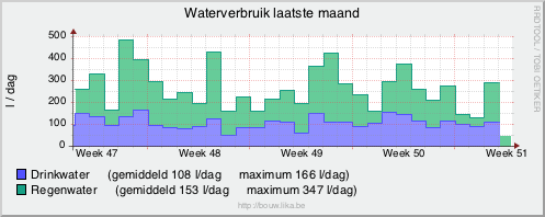 Water usage per day