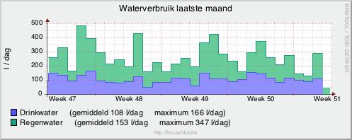Waterverbruik per dag de laatste maand