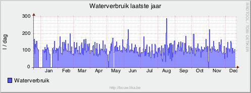 Waterverbruik per dag het laatste jaar